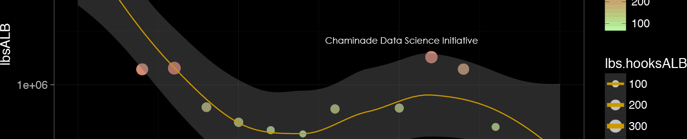 Chaminade University Data Science Initiative